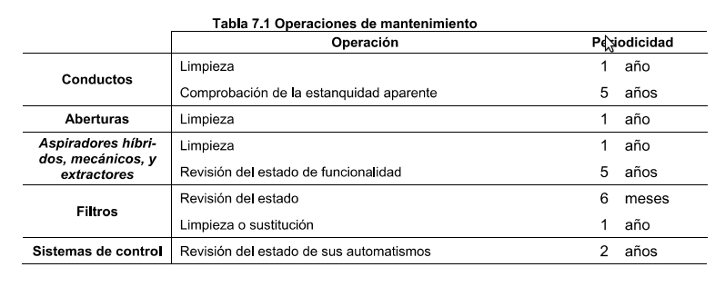 Normativa de limpieza de sistemas de extracción